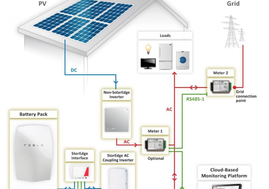 battery technology with solar PV using a tesla power wall
