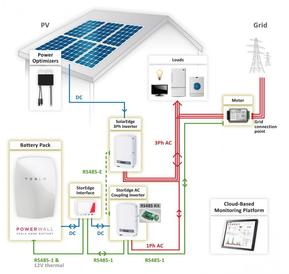 battery technology with solar PV, and solar edge optimisers and a tesla power wall